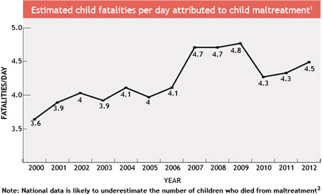 rates of child abuse related deaths